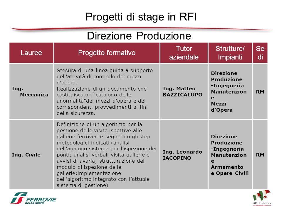 Progetti di stage in RFI LaureeProgetto formativo Tutor aziendale Strutture/ Impianti Se di Ing. Meccanica Stesura di una linea guida a supporto della