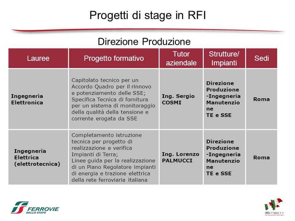 Progetti di stage in RFI LaureeProgetto formativo Tutor aziendale Strutture/ Impianti Sedi Ingegneria Elettronica Capitolato tecnico per un Accordo Qu