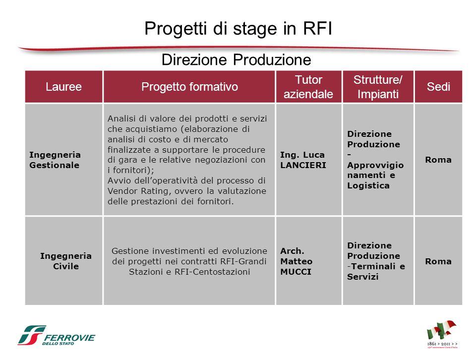 Progetti di stage in RFI LaureeProgetto formativo Tutor aziendale Strutture/ Impianti Sedi Ingegneria Gestionale Analisi di valore dei prodotti e serv