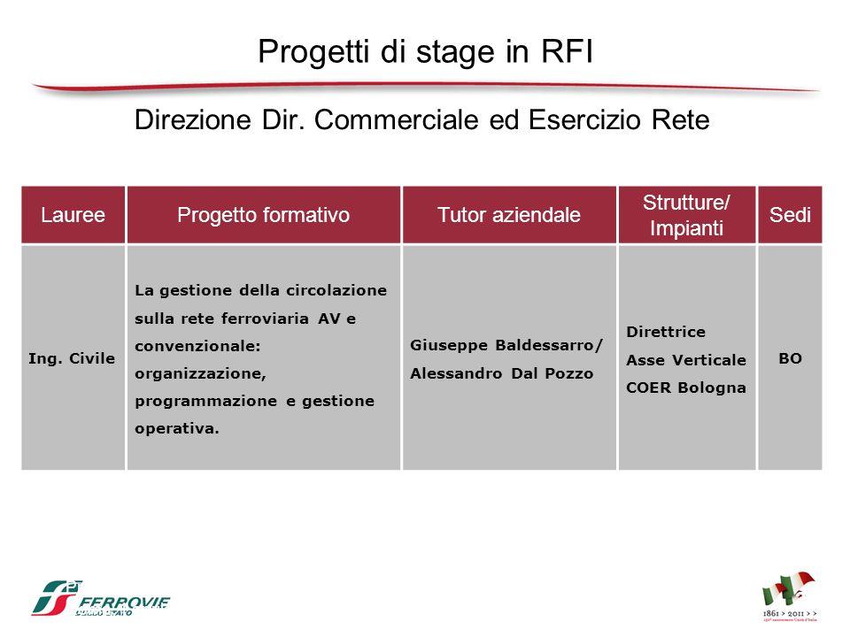 Presentazione progetti di stage Gruppo Ferrovie dello Stato Roma, 1 aprile 2011 35 Progetti di stage in RFI LaureeProgetto formativoTutor aziendale St