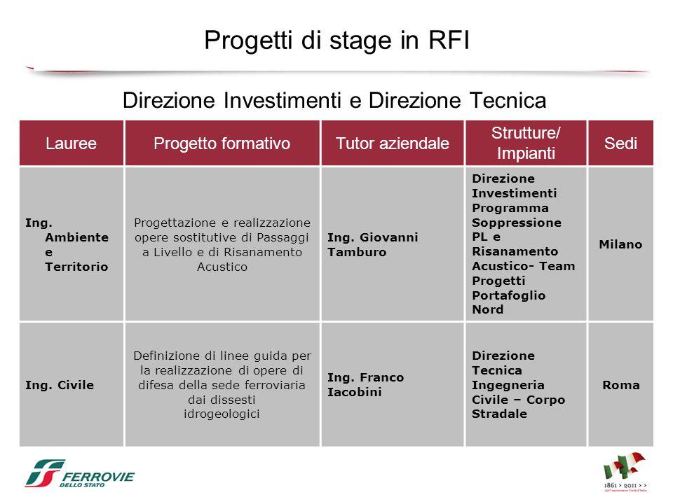 Progetti di stage in RFI LaureeProgetto formativoTutor aziendale Strutture/ Impianti Sedi Ing. Ambiente e Territorio Progettazione e realizzazione ope