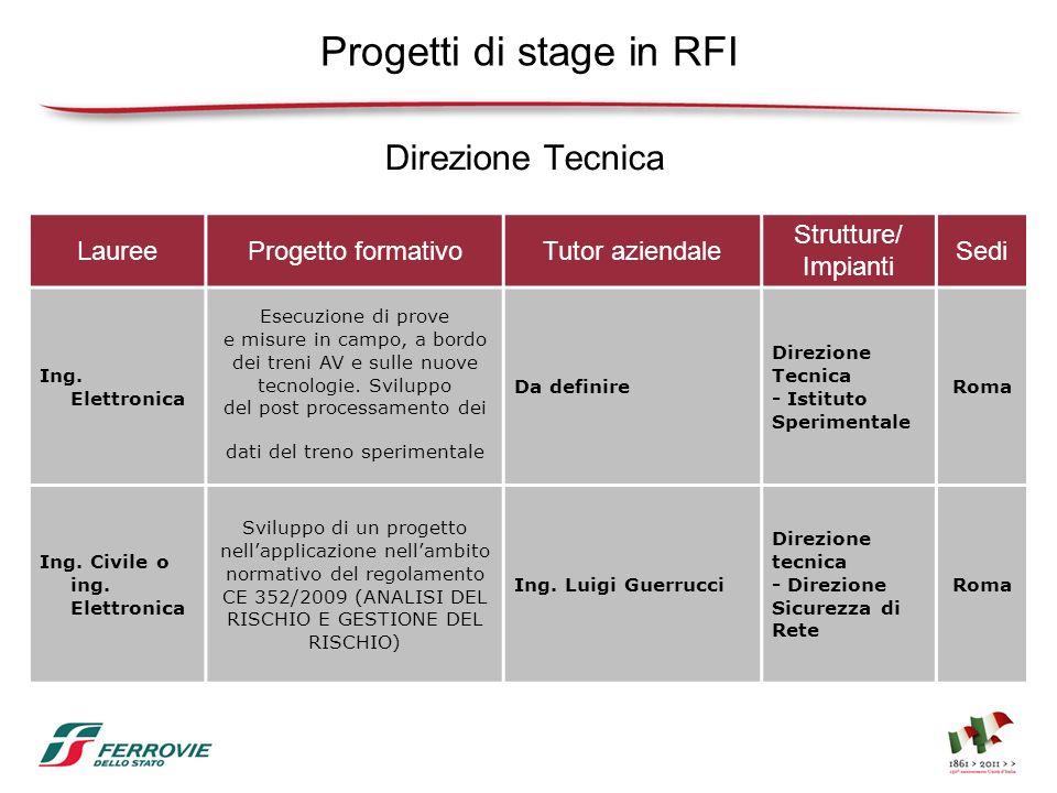Progetti di stage in RFI LaureeProgetto formativoTutor aziendale Strutture/ Impianti Sedi Ing. Elettronica Esecuzione di prove e misure in campo, a bo