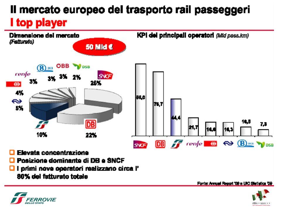 Presentazione progetti di stage Gruppo Ferrovie dello Stato Roma, 1 aprile 2011 35 Progetti di stage in RFI LaureeProgetto formativoTutor aziendale Strutture/ Impianti Sedi Ing.