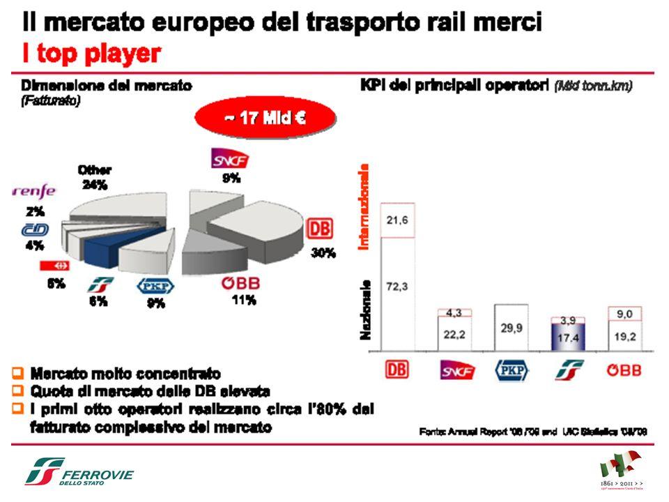 Progetti di stage in RFI LaureeProgetto formativoTutor aziendale Strutture/ Impianti Sedi Ing.