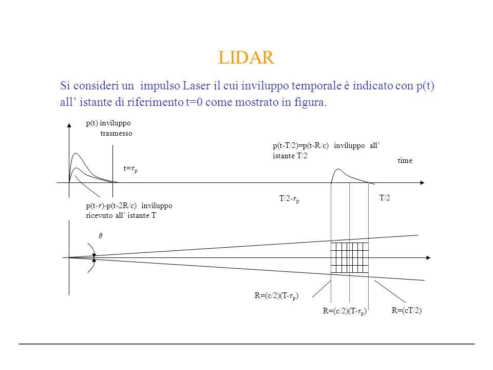 Si consideri un impulso Laser il cui inviluppo temporale è indicato con p(t) all istante di riferimento t=0 come mostrato in figura. R=(c/2)(T- p ) R=