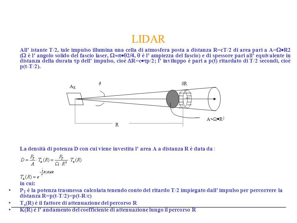 LIDAR All istante T/2, tale impulso illumina una cella di atmosfera posta a distanza R=cT/2 di area pari a A= R2 ( è l angolo solido del fascio laser,