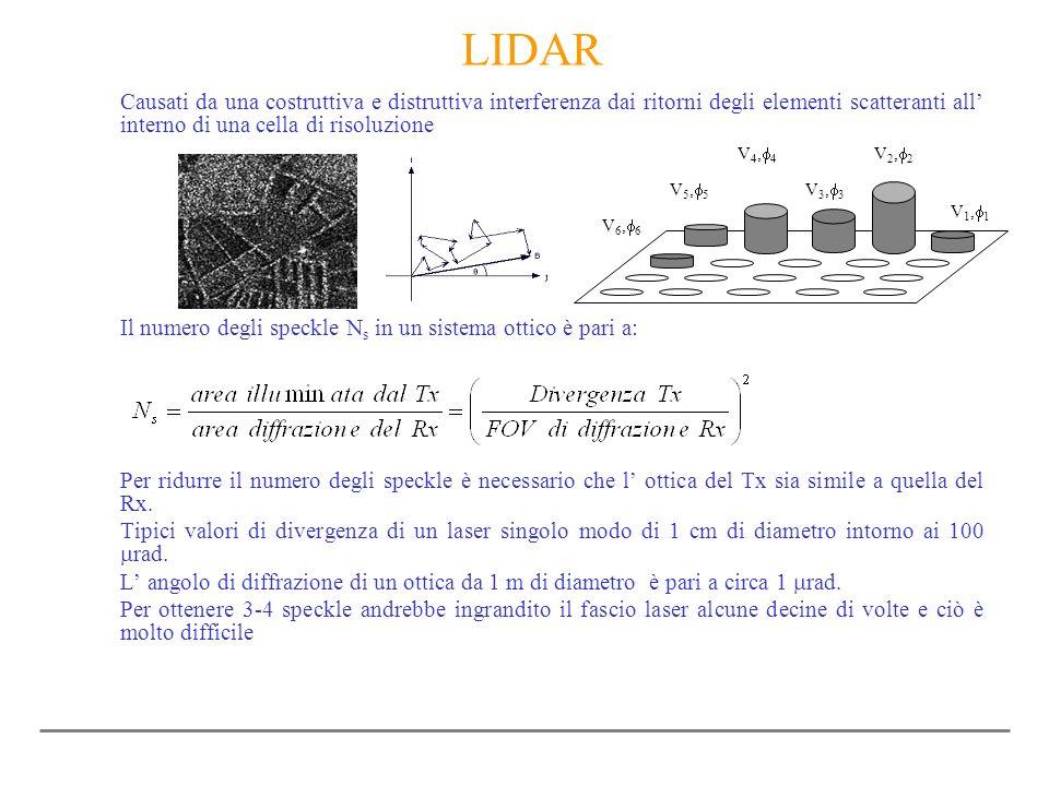 LIDAR Causati da una costruttiva e distruttiva interferenza dai ritorni degli elementi scatteranti all interno di una cella di risoluzione Il numero d