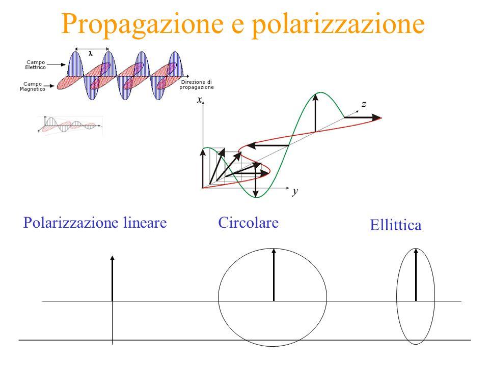Propagazione e polarizzazione Polarizzazione lineareCircolare Ellittica