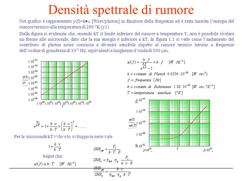 Densità spettrale di rumore Nel grafico è rappresentato y(f)=h [Wsec/photon] in funzione della frequenza ed è stata inserita lenergia del rumore termi