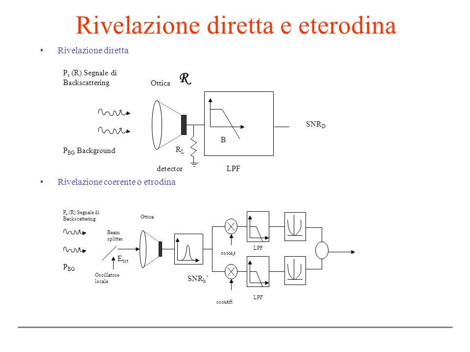 Rivelazione diretta e eterodina Rivelazione diretta Rivelazione coerente o etrodina P s (R) Segnale di Backscattering Ottica detector LPF B P BG Backg