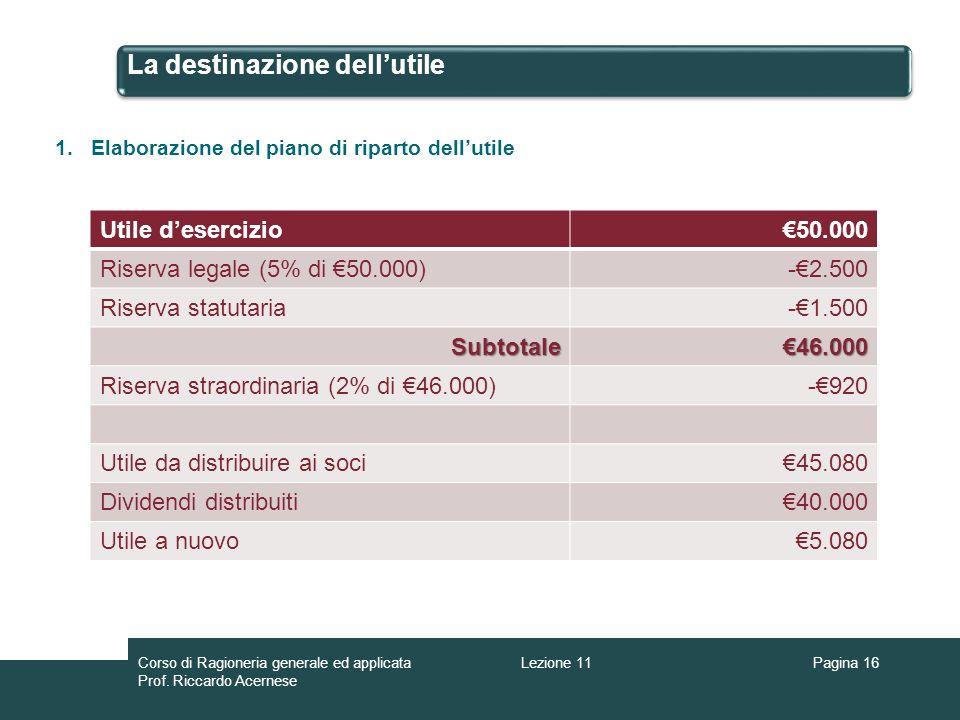 La destinazione dellutile Pagina 16 1.Elaborazione del piano di riparto dellutile Utile desercizio50.000 Riserva legale (5% di 50.000)-2.500 Riserva s