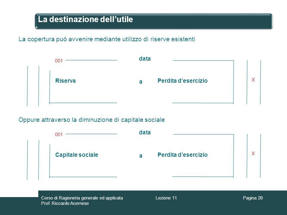 La destinazione dellutile Pagina 20 La copertura può avvenire mediante utilizzo di riserve esistenti Riserva a Perdita desercizio 001 data X Oppure at