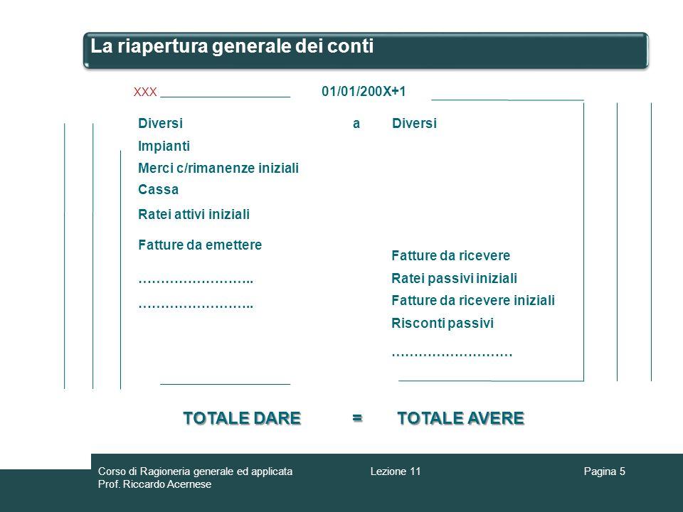 La riapertura generale dei conti Pagina 5 Diversia XXX 01/01/200X+1 Cassa Ratei attivi iniziali ……………………… Fatture da emettere Fatture da ricevere Rate