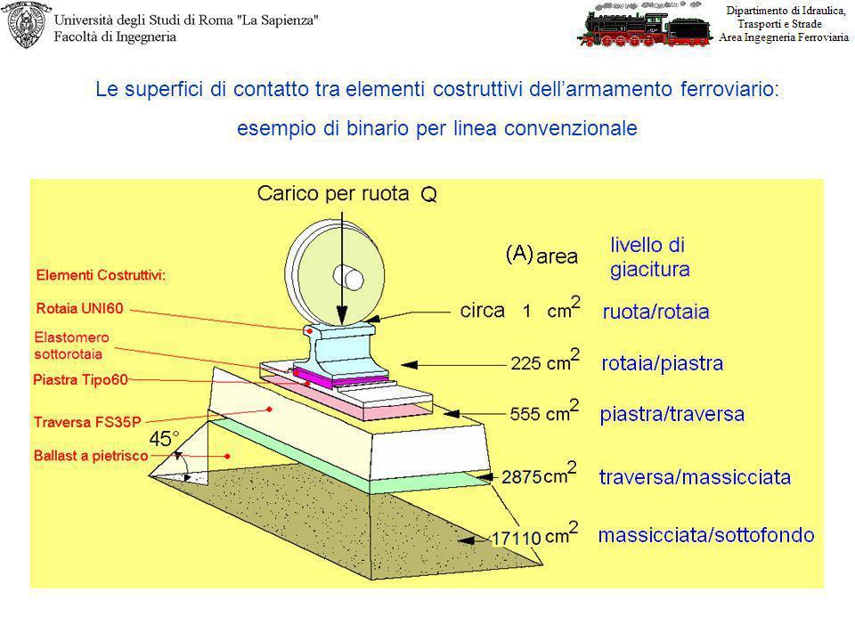 Le superfici di contatto tra elementi costruttivi dellarmamento ferroviario: esempio di binario per linea convenzionale