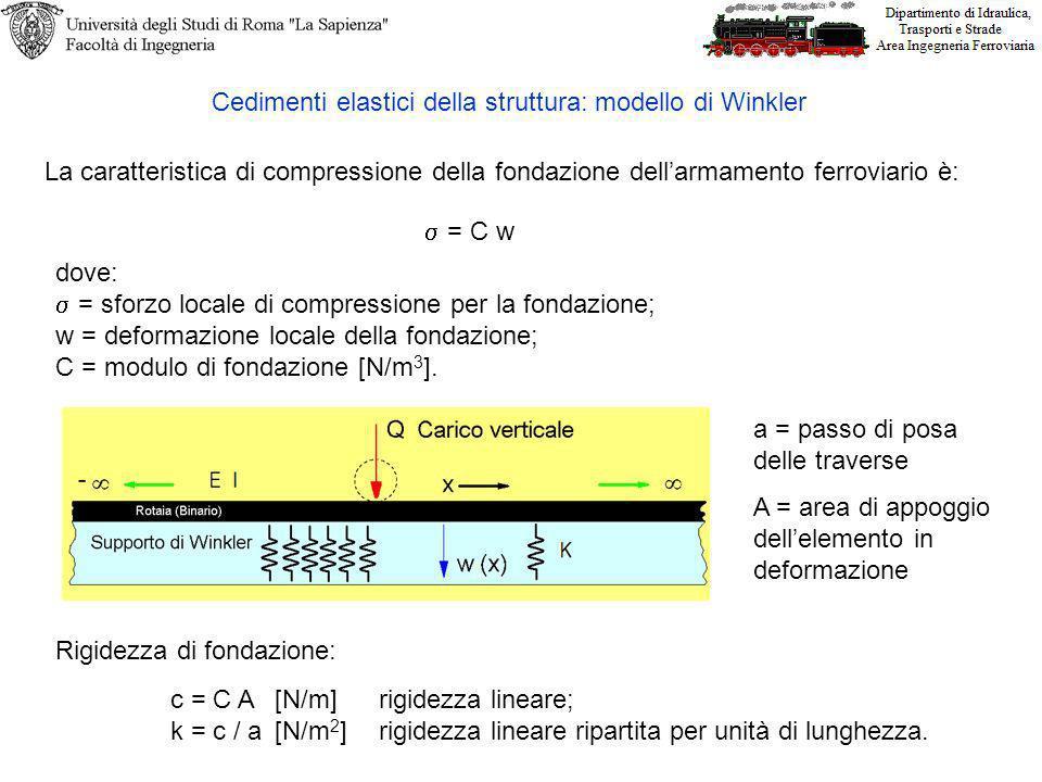 Cedimenti elastici della struttura: modello di Winkler La caratteristica di compressione della fondazione dellarmamento ferroviario è: = C w dove: = s