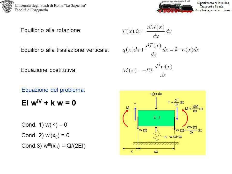 Equazione del problema: EI w IV + k w = 0 Cond. 1) w() = 0 Cond. 2) w I (x 0 ) = 0 Cond.3) w III (x 0 ) = Q/(2EI) Equilibrio alla traslazione vertical