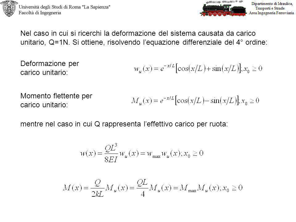 Nel caso in cui si ricerchi la deformazione del sistema causata da carico unitario, Q=1N. Si ottiene, risolvendo lequazione differenziale del 4° ordin