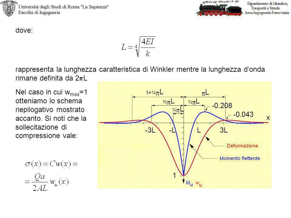 Nel caso in cui w max =1 otteniamo lo schema riepilogativo mostrato accanto. Si noti che la sollecitazione di compressione vale: dove: rappresenta la