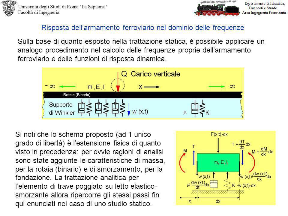 Sulla base di quanto esposto nella trattazione statica, è possibile applicare un analogo procedimento nel calcolo delle frequenze proprie dellarmamento ferroviario e delle funzioni di risposta dinamica.