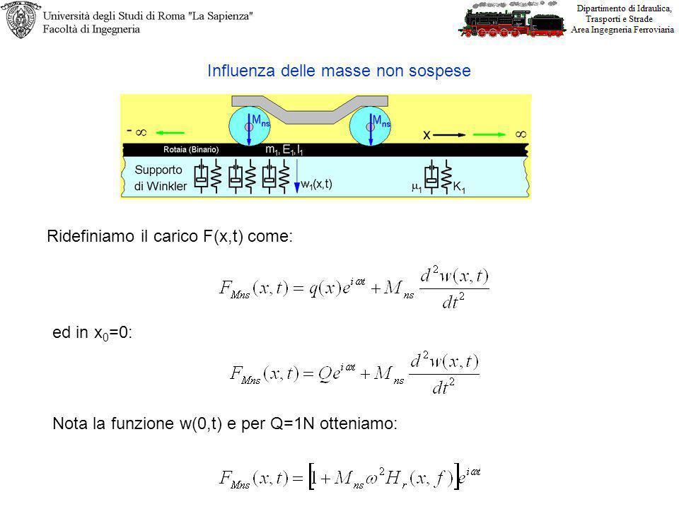 Influenza delle masse non sospese Ridefiniamo il carico F(x,t) come: ed in x 0 =0: Nota la funzione w(0,t) e per Q=1N otteniamo: