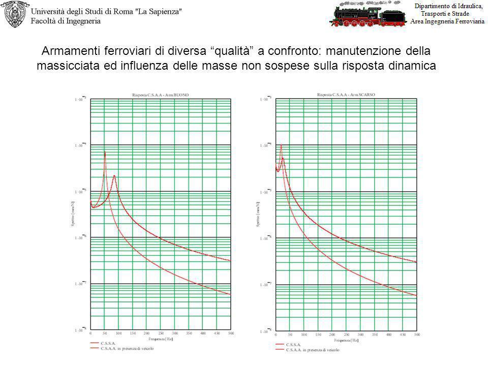 Armamenti ferroviari di diversa qualità a confronto: manutenzione della massicciata ed influenza delle masse non sospese sulla risposta dinamica