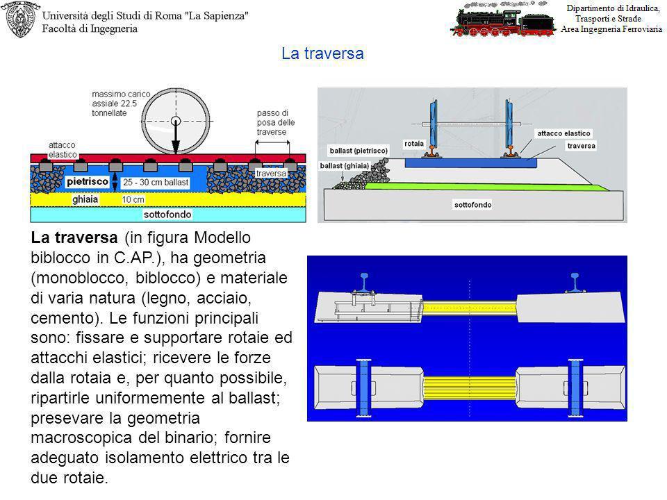La traversa (in figura Modello biblocco in C.AP.), ha geometria (monoblocco, biblocco) e materiale di varia natura (legno, acciaio, cemento).