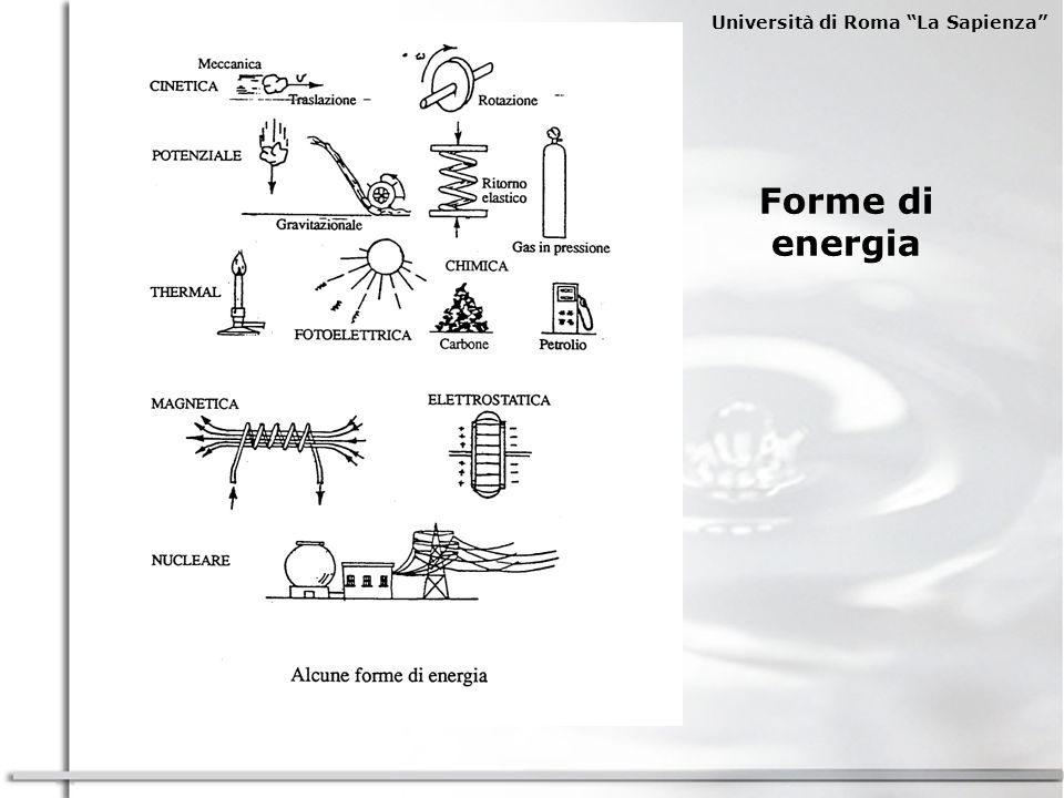 Università di Roma La Sapienza USI FINALI E FORME DI ENERGIA (dal glossario Snam) energia meccanica per impieghi fissi (macchine operatrici e pompaggi) e per impieghi mobili (mezzi di locomozione e di trasporto); (occorre ricordare che a sua volta l energia meccanica nelle società industrializzate è ottenuta da apparecchiature che convertono energia chimica quali motori a combustione interna o energia elettrica) energia elettrica (forni elettrici, riscaldamento o condizionamento elettrico, elettrochimica, illuminazione e telecomunicazioni, apparecchiature domestiche): energia termica ad alta temperatura, oltre 250 ° (forni industriali, reattori chimici); energia termica a media temperatura, tra 120-250 ° (lavorazioni industriali); energia termica a bassa temperatura, inferiore a 120 °, per alcune lavorazioni industriali e per il riscaldamento degli ambienti.