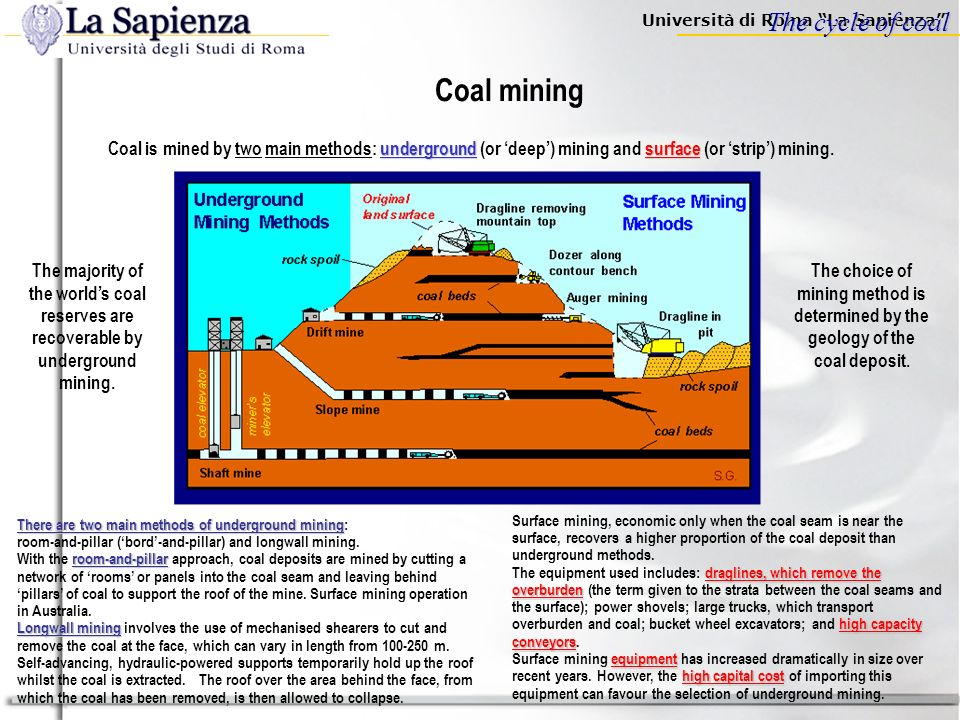 Università di Roma La Sapienza The cycle of coal Mining Transportation Preparation Industrial sector (Iron&steel/Cement) Heat&Power sector Coal prepar