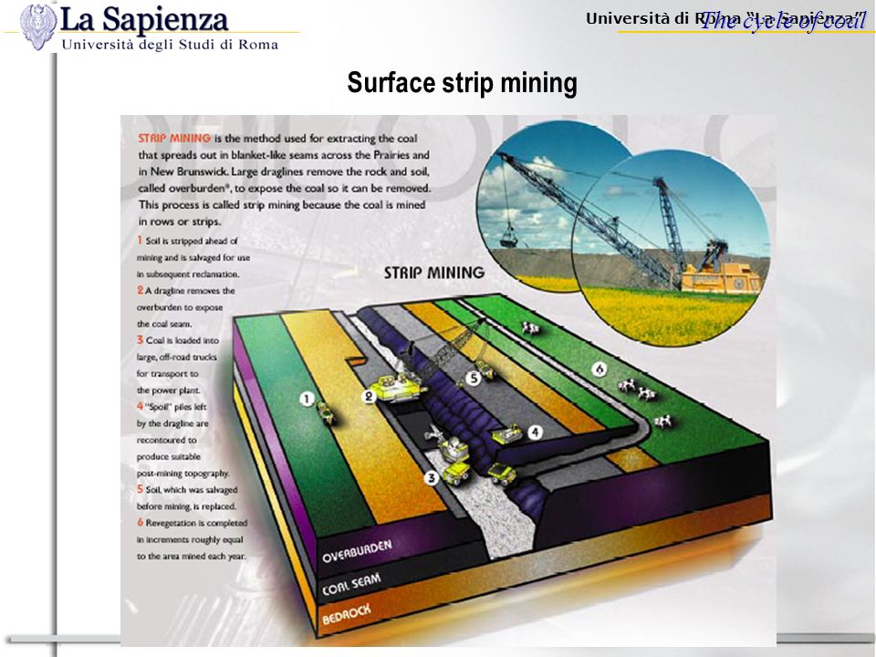 Università di Roma La Sapienza Surface open-pit coal mining The cycle of coal