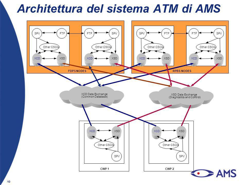 10 Architettura del sistema ATM di AMS