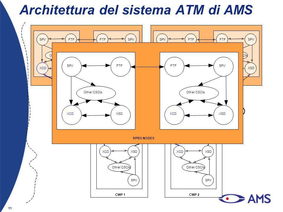 11 RPBS NODES XCDXSD SPVFTF Other CSCIs XCDXSD FTFSPV Other CSCIs Architettura del sistema ATM di AMS CWP 2CWP 1 FDPS NODES XCDXSD SPVFTF Other CSCIs