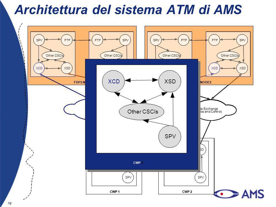12 CWP 2 SPV XCDXSD Other CSCIs Architettura del sistema ATM di AMS CWP 2CWP 1 FDPS NODES XCDXSD SPVFTF Other CSCIs XCDXSD FTFSPV Other CSCIs XCD Data