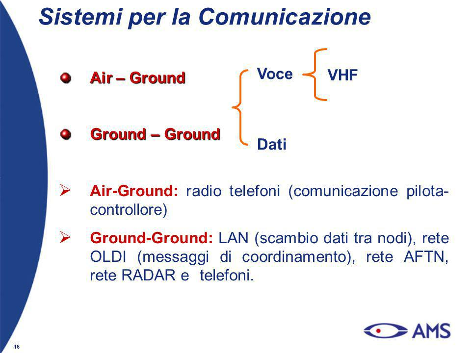16 Sistemi per la Comunicazione Air – Ground Ground – Ground Air-Ground: radio telefoni (comunicazione pilota- controllore) Ground-Ground: LAN (scambi