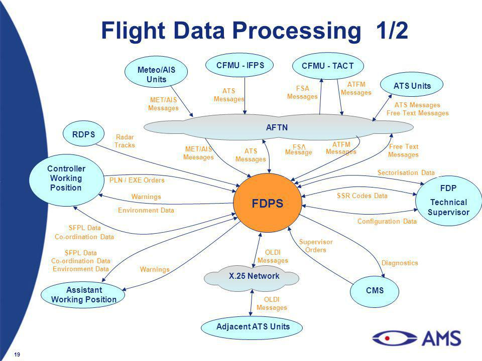 19 Flight Data Processing 1/2 AFTN X.25 Network Meteo/AIS Units CFMU - IFPS ATS Units CFMU - TACT RDPS Controller Working Position FDPS Assistant Work