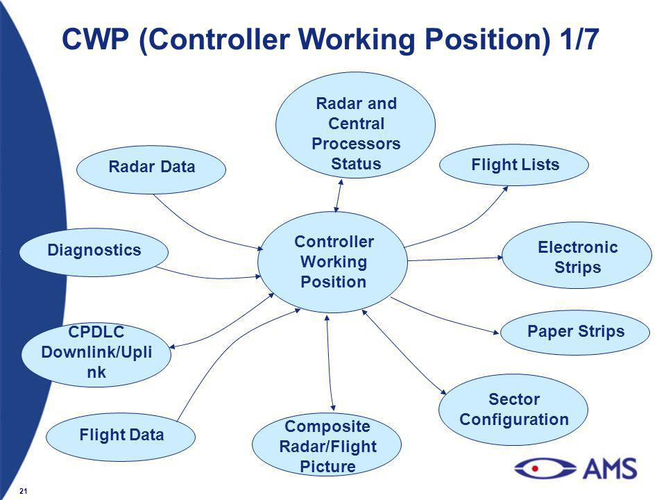 21 CWP (Controller Working Position) 1/7 Controller Working Position Radar Data Flight Lists Electronic Strips Paper Strips Sector Configuration Diagn