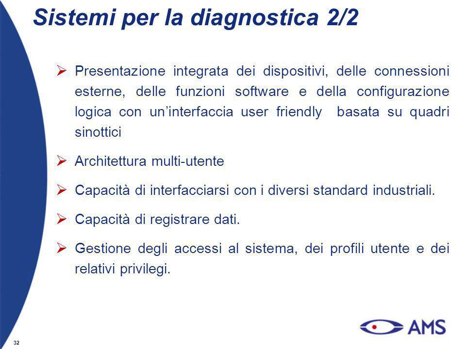 32 Sistemi per la diagnostica 2/2 Presentazione integrata dei dispositivi, delle connessioni esterne, delle funzioni software e della configurazione l