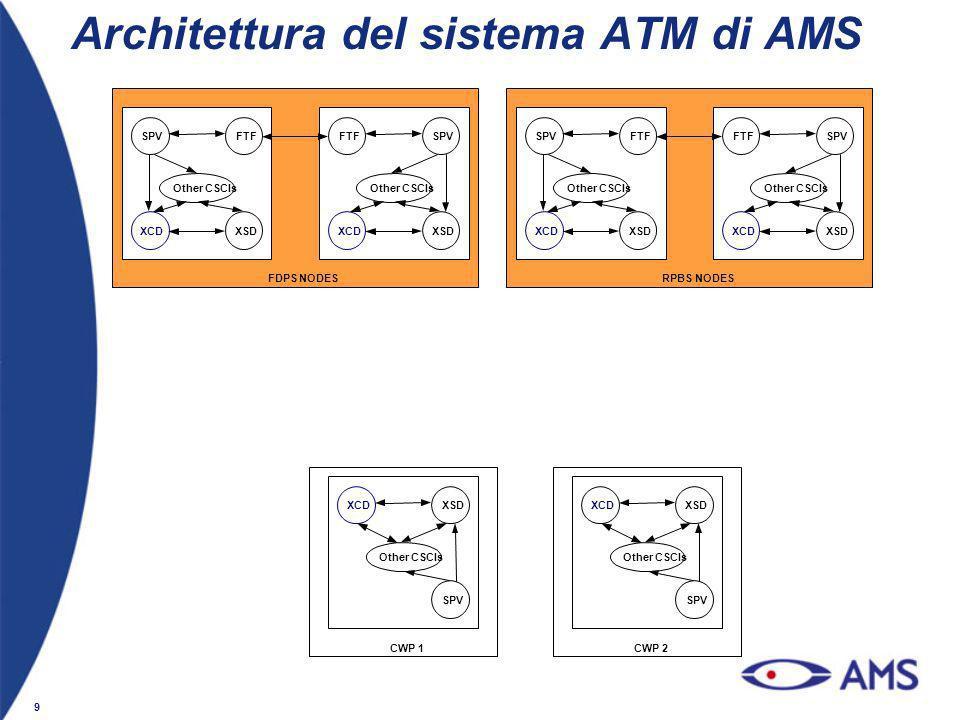 9 Architettura del sistema ATM di AMS
