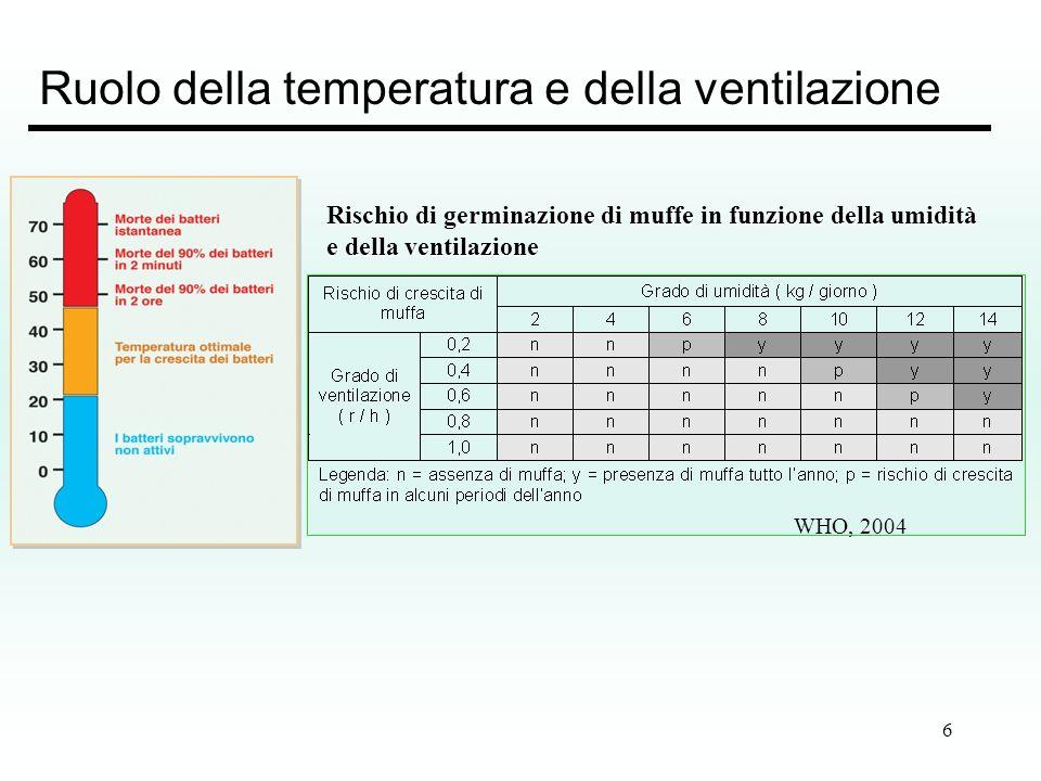 6 Ruolo della temperatura e della ventilazione WHO, 2004 Rischio di germinazione di muffe in funzione della umidità e della ventilazione