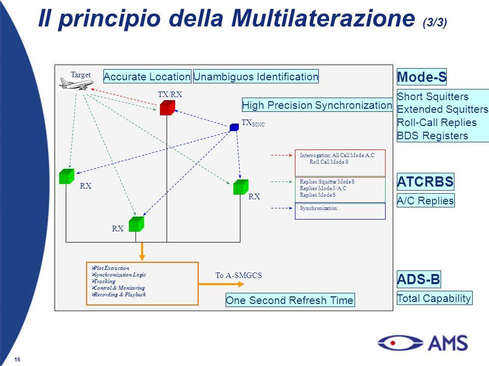 16 Il principio della Multilaterazione (3/3) RX TX/RX TX SINC Target Interrogation: All Call Mode A,C Roll Call Mode S Replies:Squitter Mode S Replies