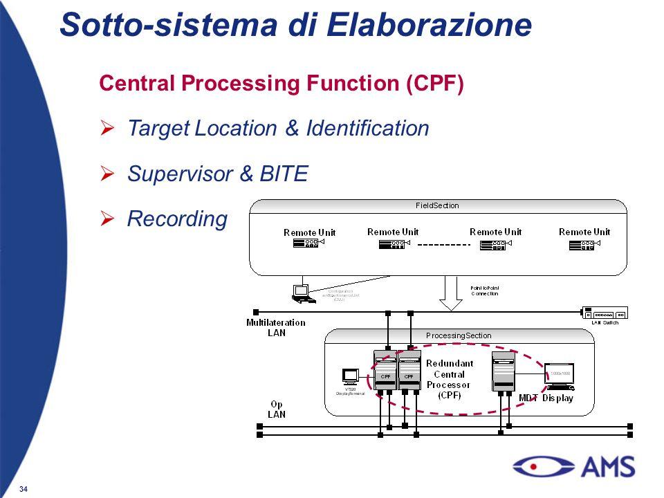 34 Central Processing Function (CPF) Target Location & Identification Supervisor & BITE Recording Sotto-sistema di Elaborazione