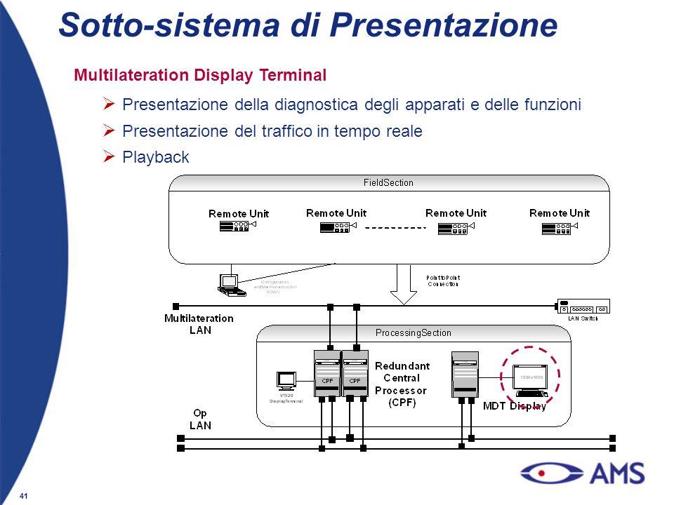 41 Multilateration Display Terminal Presentazione della diagnostica degli apparati e delle funzioni Presentazione del traffico in tempo reale Playback