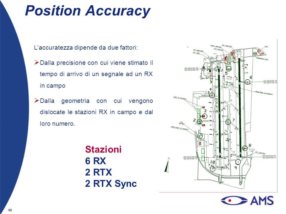 50 Position Accuracy Laccuratezza dipende da due fattori: Dalla precisione con cui viene stimato il tempo di arrivo di un segnale ad un RX in campo Da