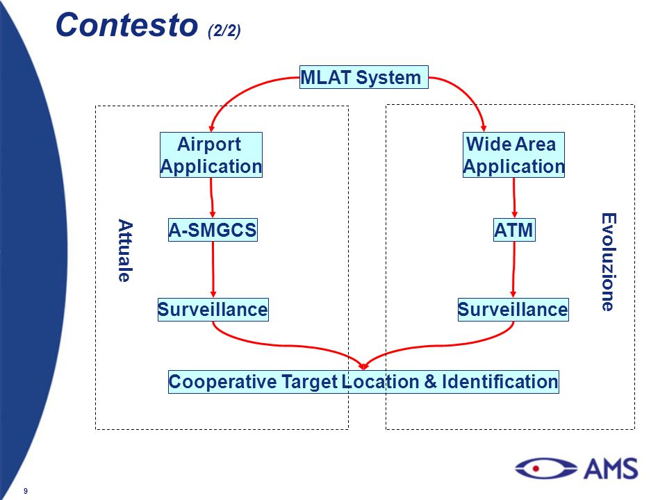 9 Contesto (2/2) Airport Application Wide Area Application A-SMGCSATM Surveillance Cooperative Target Location & Identification MLAT System Attuale Ev