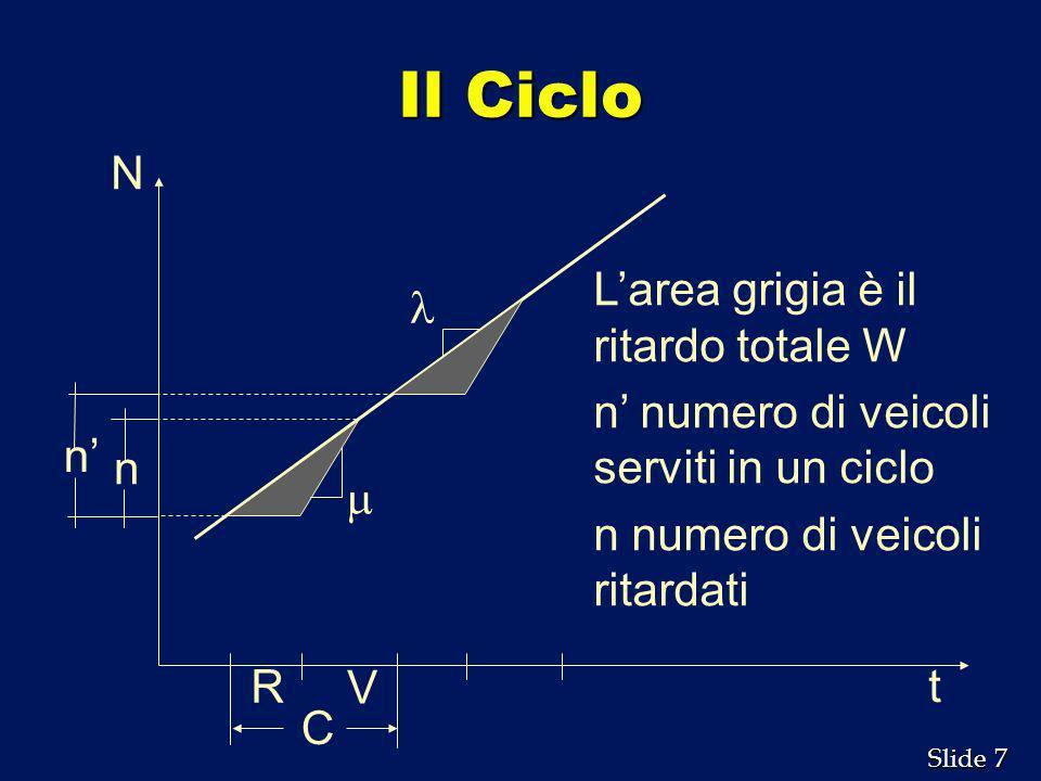 7 7 Slide Il Ciclo C R V n n t N Larea grigia è il ritardo totale W n numero di veicoli serviti in un ciclo n numero di veicoli ritardati