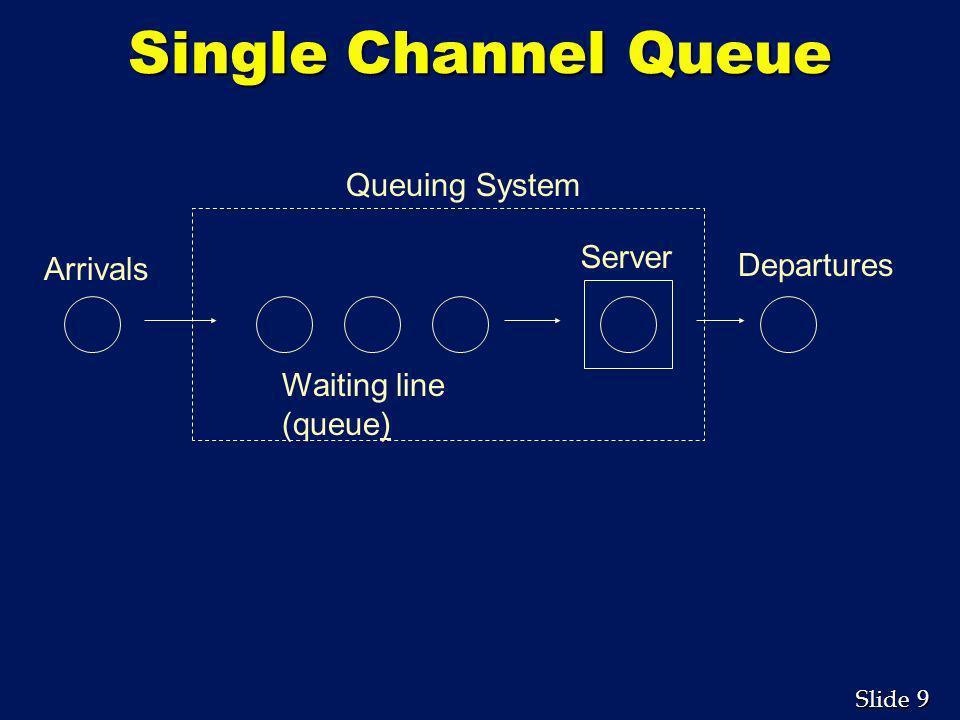9 9 Slide Single Channel Queue Server Waiting line (queue) Arrivals Departures Queuing System