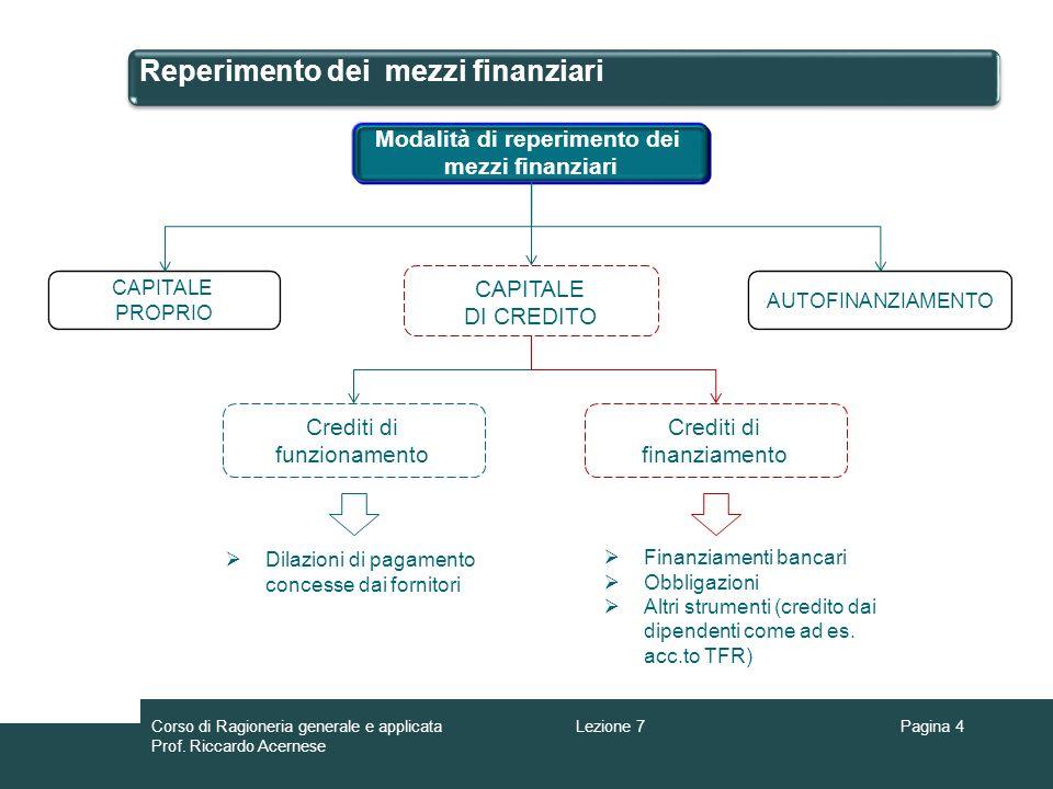 Reperimento dei mezzi finanziari Pagina 4 Modalità di reperimento dei mezzi finanziari CAPITALE PROPRIO AUTOFINANZIAMENTO Crediti di funzionamento Cre