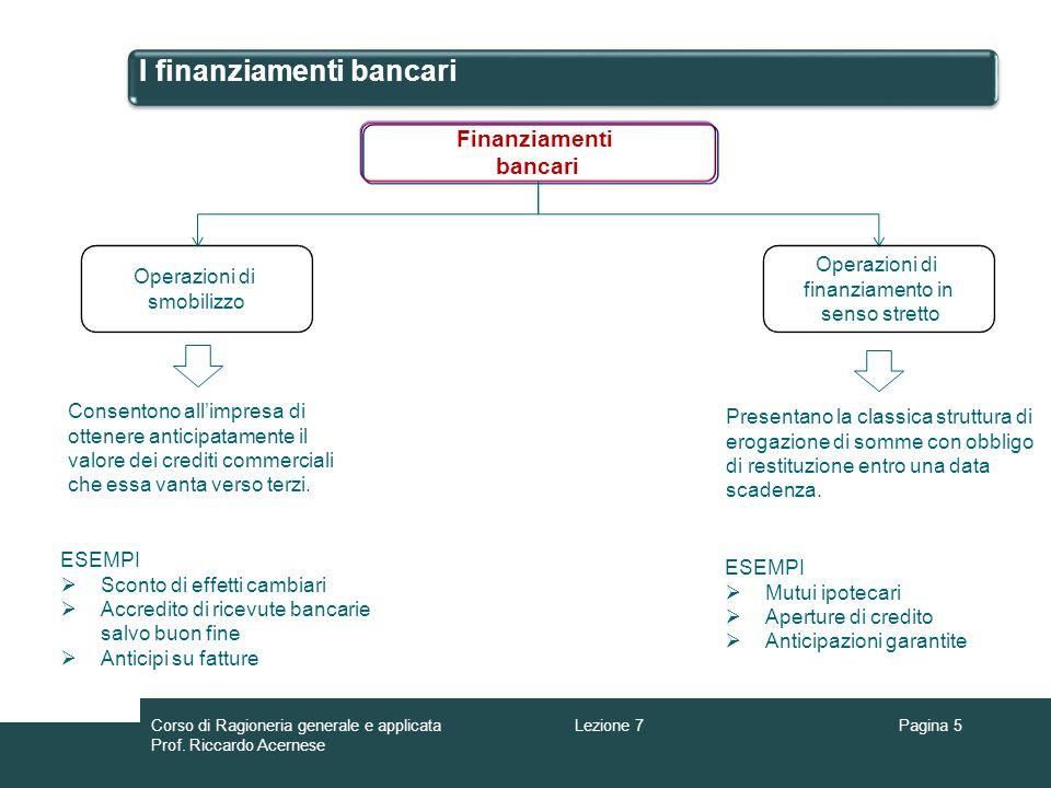 I finanziamenti bancari Pagina 5 Finanziamenti bancari Operazioni di smobilizzo Consentono allimpresa di ottenere anticipatamente il valore dei credit