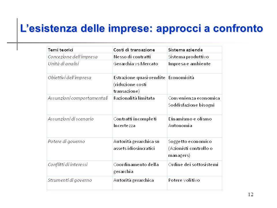Lesistenza delle imprese 12 Lesistenza delle imprese: approcci a confronto
