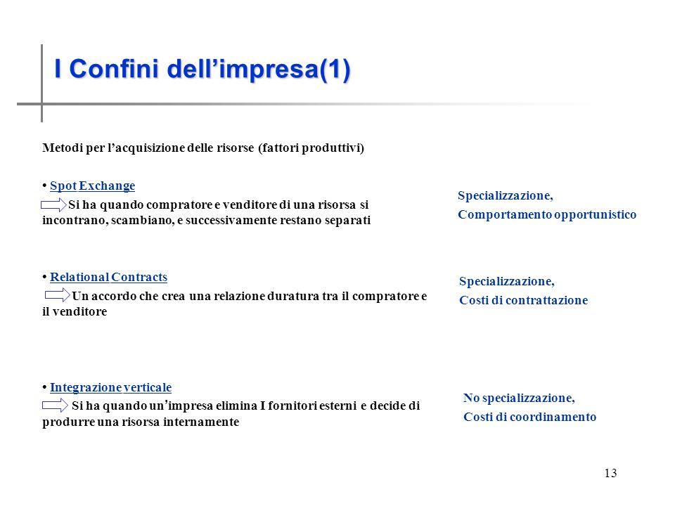 I Confini dellimpresa (1) 13 I Confini dellimpresa(1) Metodi per lacquisizione delle risorse (fattori produttivi) Spot Exchange Si ha quando comprator