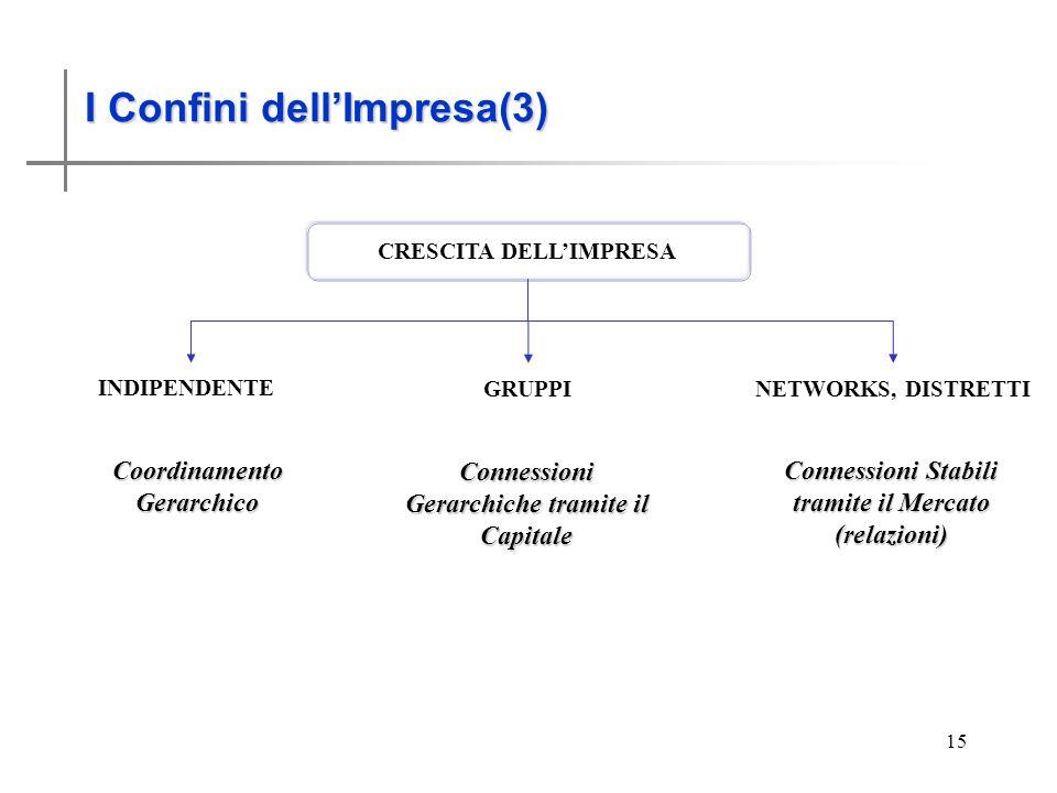 I Confini dellimpresa (3) 15 CRESCITA DELLIMPRESA Connessioni Gerarchiche tramite il Capitale Connessioni Stabili tramite il Mercato (relazioni) I Confini dellImpresa(3) INDIPENDENTE NETWORKS, DISTRETTI GRUPPI Coordinamento Gerarchico